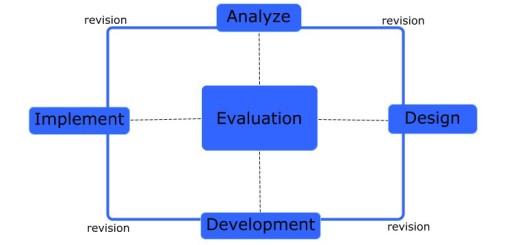 ADDIE Model Infographic