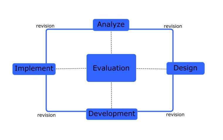 Addie Instructional Design Model Nwacco