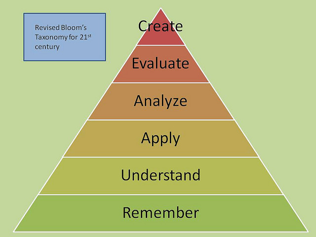Using Bloom's Cognitive Taxonomy to Develop Learning Objectives
