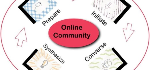 Online Community Process: Prepare, Initiate, Converse, Synthesize