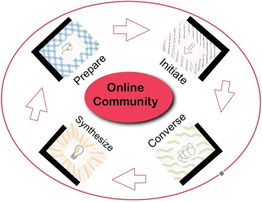Engaging Learners in Online Discussion